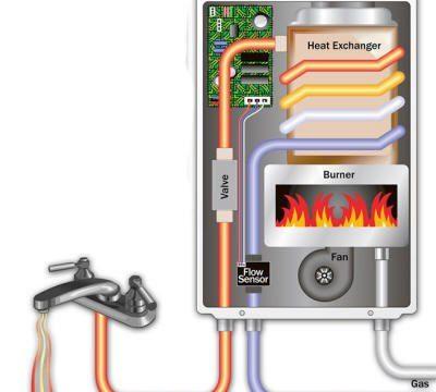 Perdita di gas vicino la caldaia? UNA SOLUZIONE!